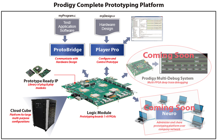 Prodigy_Platform2