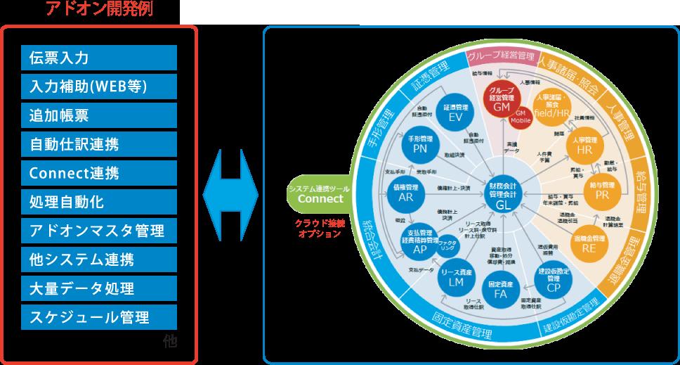 会計シリーズシステム全体図