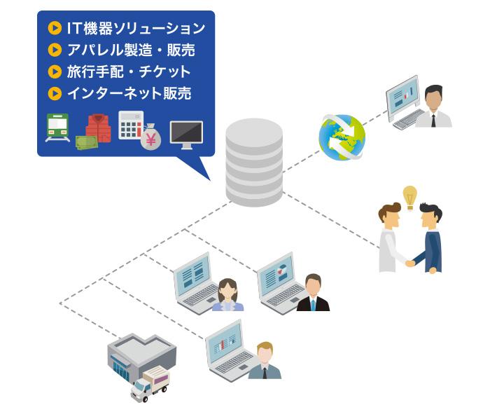 販売管理システム