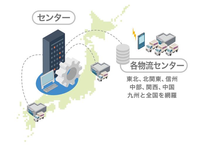 物流管理システム