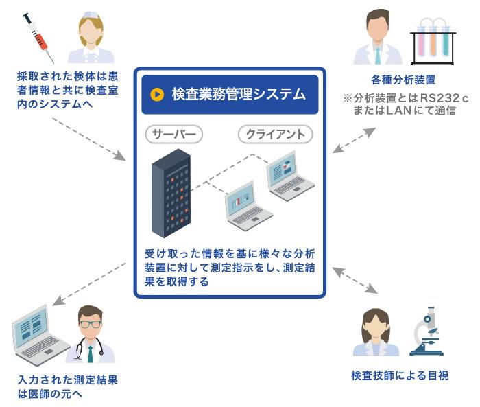 検査業務管理システム