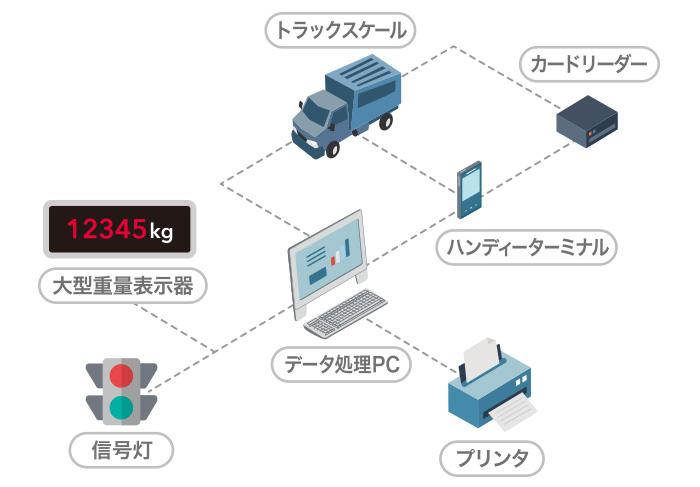 車載計量管理システム